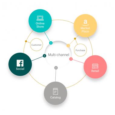 e-commerce multi channel